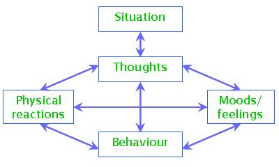 Diagram showing the cognitive behavioural therapy links between thoughts, feeling, action and behaviour